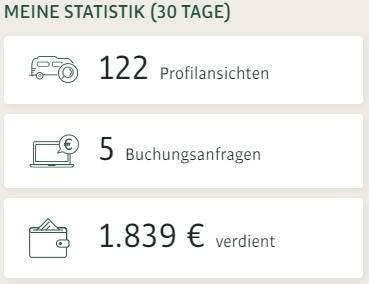 Anzeige der Paul Camper Buchungsstatistik. 122 Profilansichten, 5 Buchungsanfragen und 1.839€ verdient in den letzten 30 Tagen.
